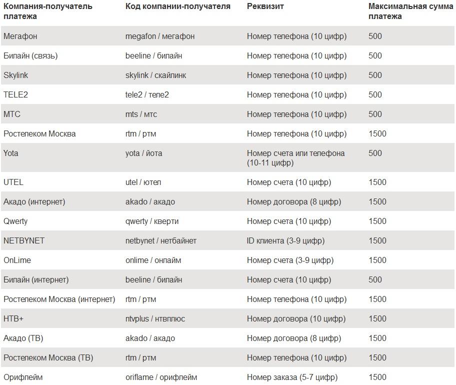 Коды для оплаты услуг в СМС-банке русский стандарт