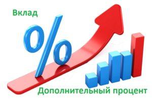 Весенний вклад Сбербанка «Дополнительный процент»