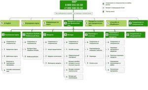 Сервис самостоятельного обслуживания «Код клиента»